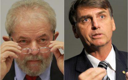 Lula com 67% e Bolsonaro com 9% lideram no Piauí, segundo pesquisa.